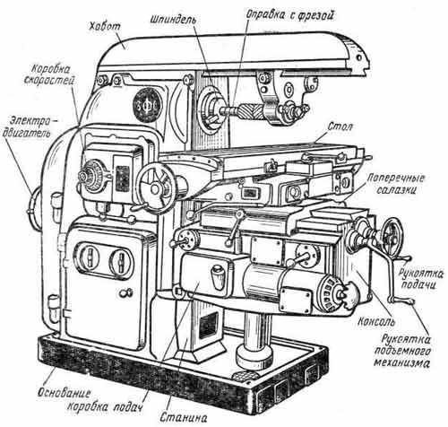 Схема устройства горизонтального обрабатывающего оборудования
